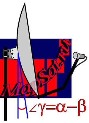 Как настраивать спутниковую тарелку